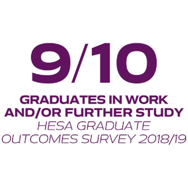 94 per cent of our graduates in work and/or further study
