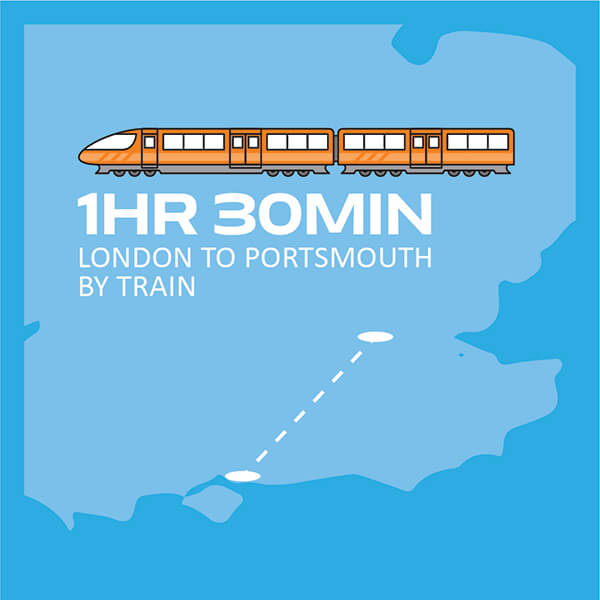 One hour thirty minutes from London to Portsmouth by train