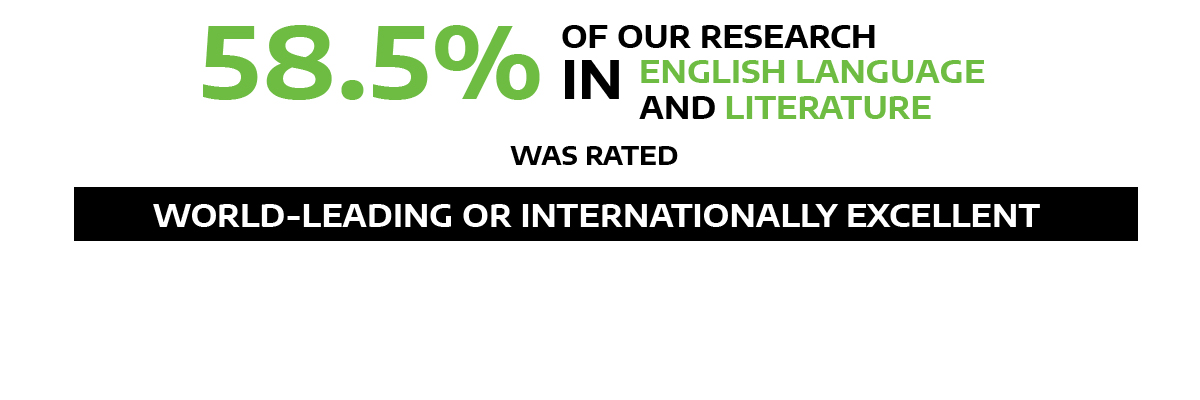58.5% our research in English language and literature rated world-leading/internationally excellent