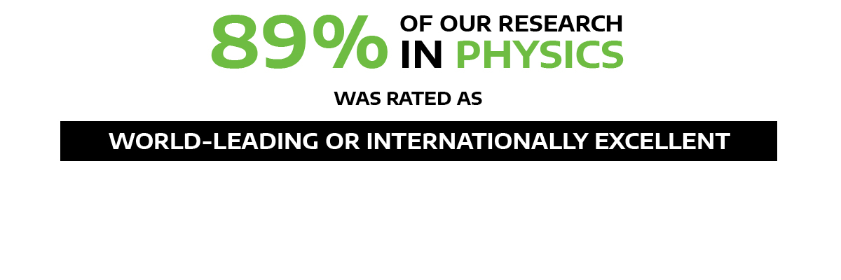 89 percent of our research in physics was rated as world-leading or internationally excellent
