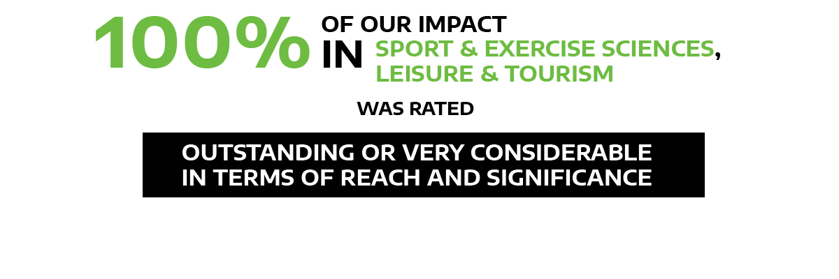 100% impact in sport and exercise sciences, leisure and tourism rated outstanding/very considerable
